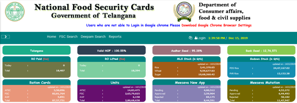 Telangana Ration Card