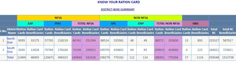 Know Your Ration Card