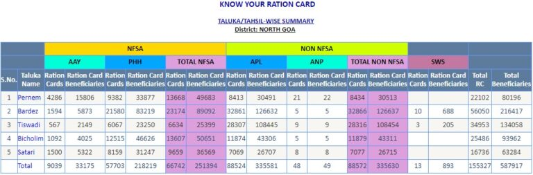 Goa Ration Card Village Wise