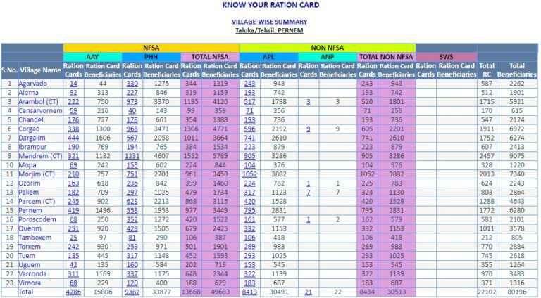 Goa Ration Card List Taluka Wise