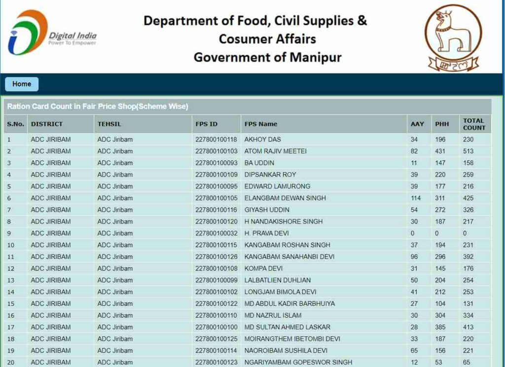 Manipur Ration Beneficiary Details