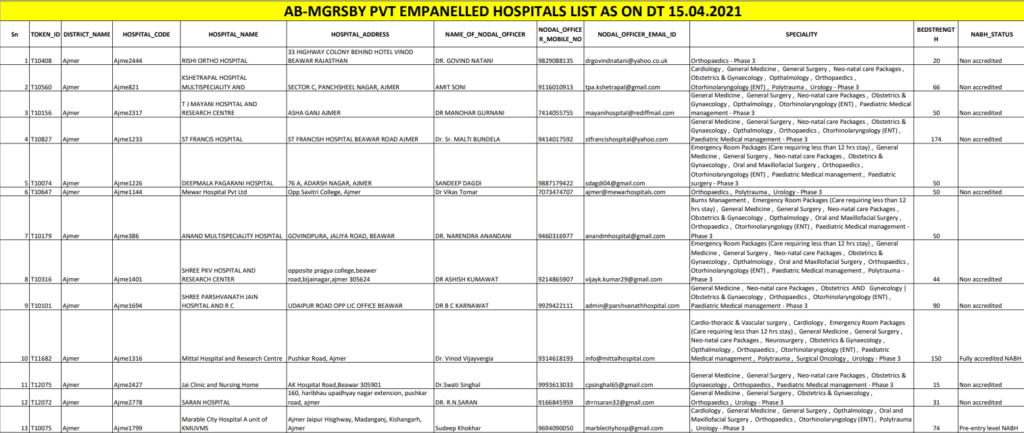 AB-MGRSBY Empanelled Private Hospital List.